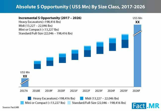 absolute $ opportunity ( us$ mn) by size class 2013 2026