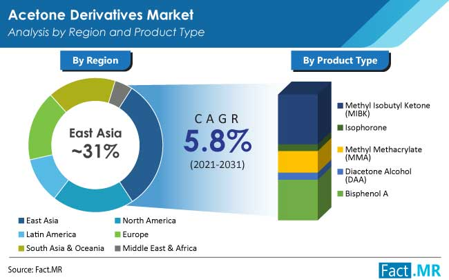 Acetone derivatives market region by Fact.MR