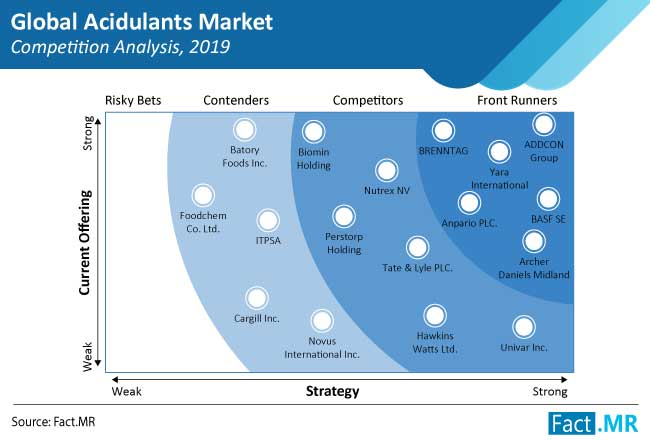 acidulants market competition analysis