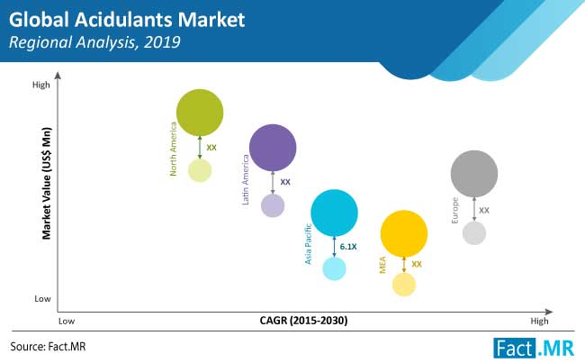 acidulants market regional analysis