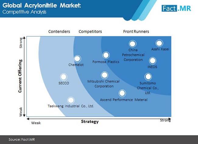 acrylonitrile market image 1