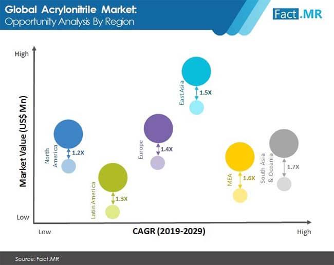 acrylonitrile market image 2