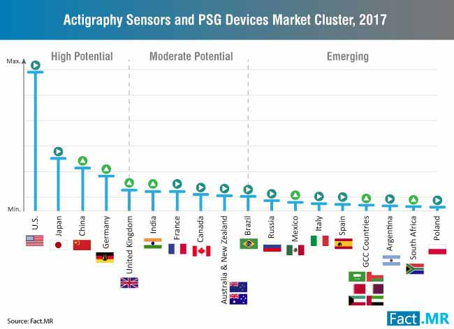 actigraphy sensors and psg devices market cluster