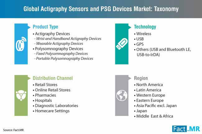 actigraphy sensors and psg devices taxonomy