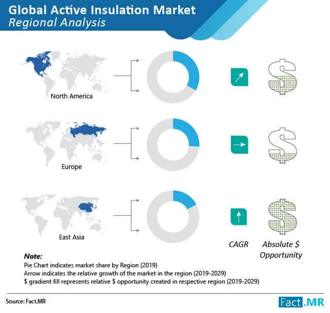 active insulation market 01