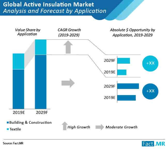 active insulation market 02