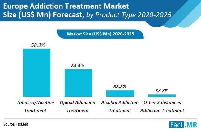 addiction treatment market size forecast by product type