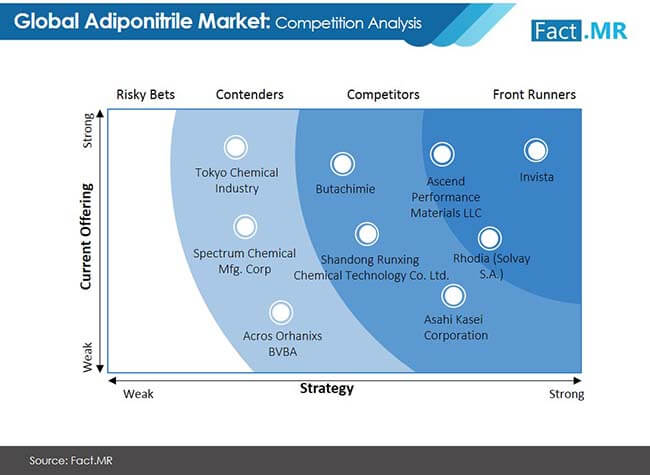 adiponitrile market competition analysis