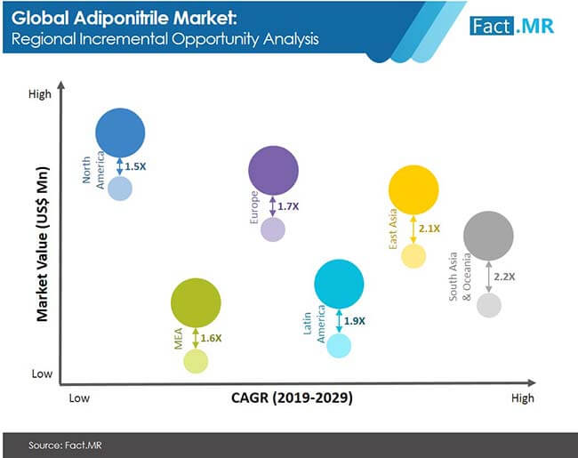 adiponitrile market regional incremental opporunity analysis