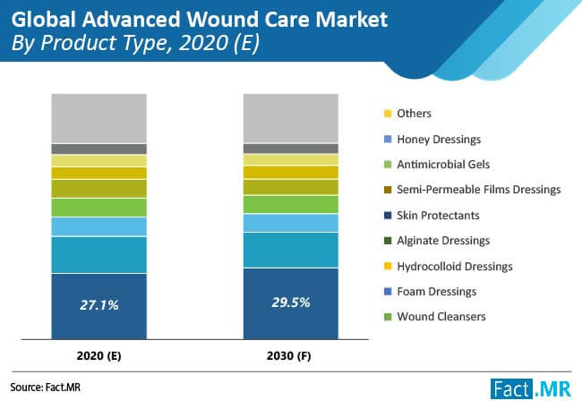 advance wound care market by product type