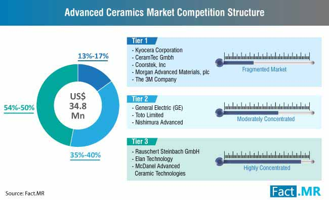 advanced ceramics market competition structure