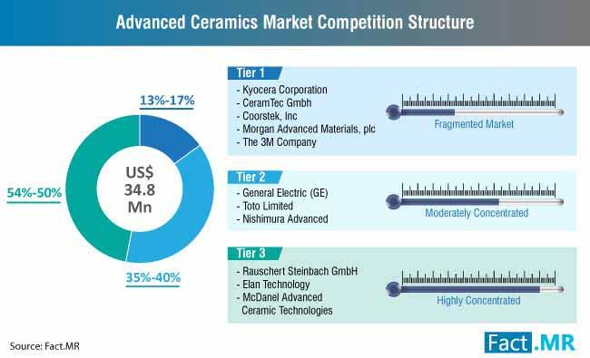 advanced ceramics market competition structure
