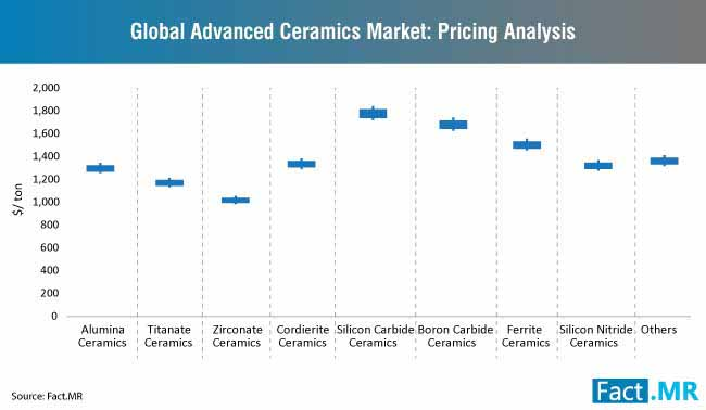 advanced ceramics market pricing analysis