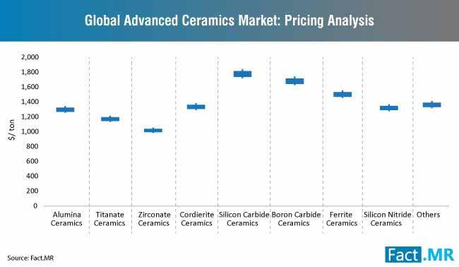 advanced ceramics market pricing analysis