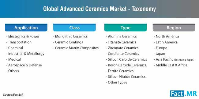 advanced ceramics market taxonomy