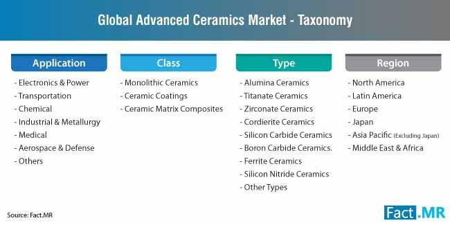advanced ceramics market taxonomy