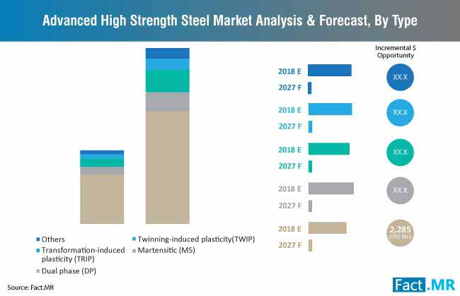 advanced high strength steel market analysis and forecast by types