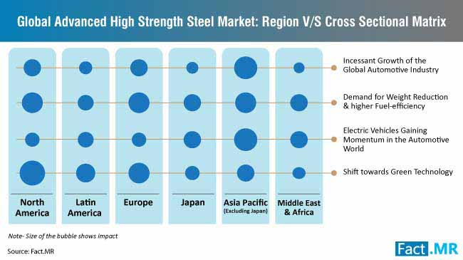 advanced high strength steel cross sectional matrix