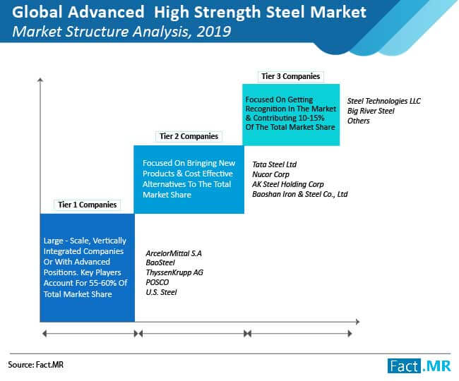 advanced high strength steel market structure analysis