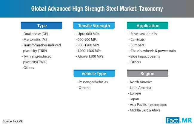 advanced high strength steel taxonomy