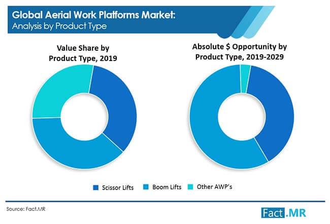 aerial work platforms market 1