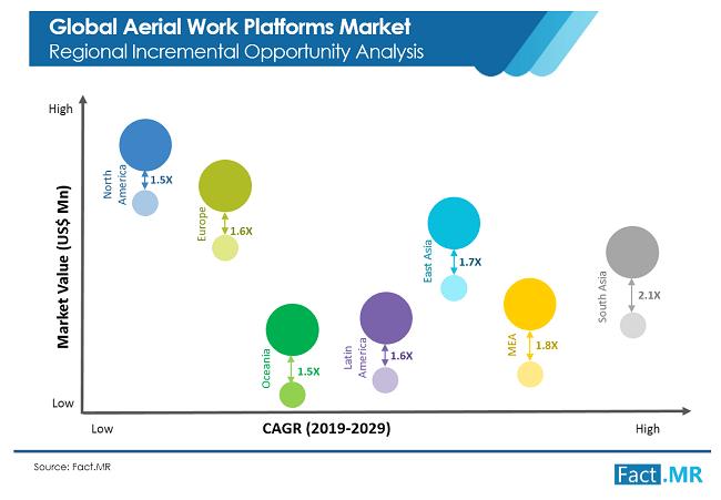 Aerial Work Platforms Market Opportunity Analysis
