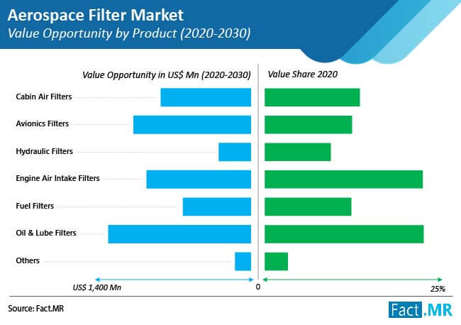 aerospace filter market value opportunity by product