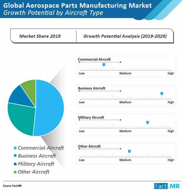aerospace parts manufacturing market growth pontential by aircraft type