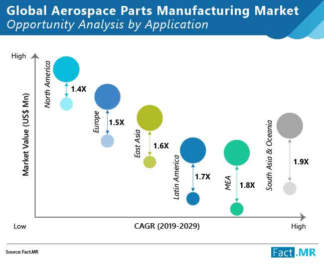 aerospace parts manufacturing market opportunity analysis by application