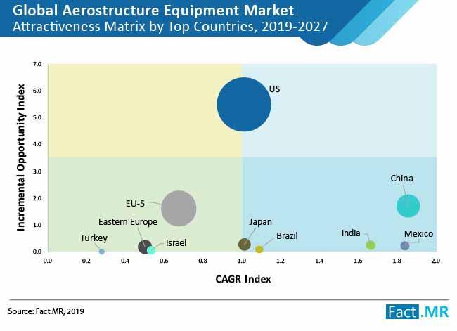 aerostructure equipment market 02