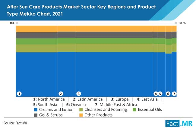 after sun care products market by FactMR
