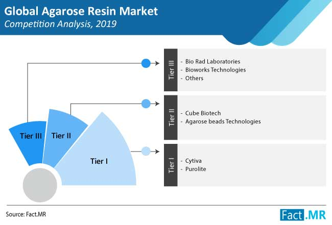 agarose resin market competition analysis