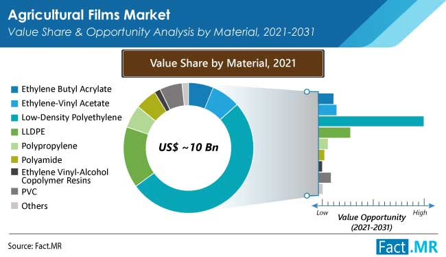 agricultural films market material by FactMR