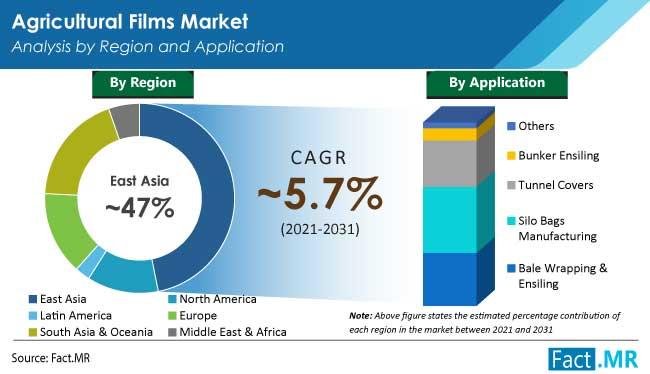 agricultural films market region by FactMR