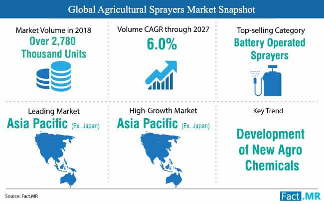 agricultural_ sprayers_market_snapshot