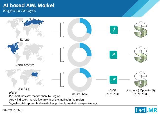 ai based anti money laundering aml solutions market region by FactMR