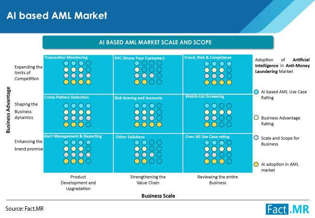 ai based anti money laundering aml solutions market by FactMR