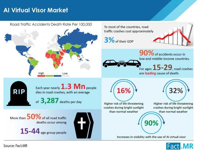 AI virtual visor market by Fact.MR