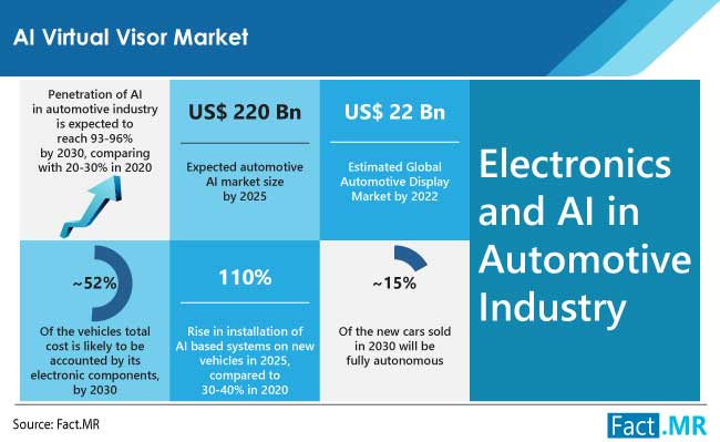 AI virtual visor market electronics and AI in automotive industry by Fact.MR