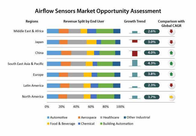 air flow sensors market 0
