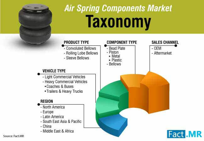 air spring components market 0