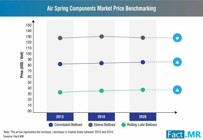 air spring components market 1