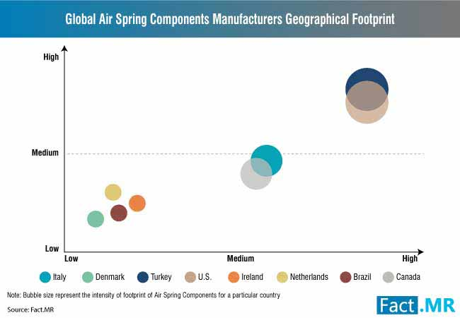 air spring components market 2