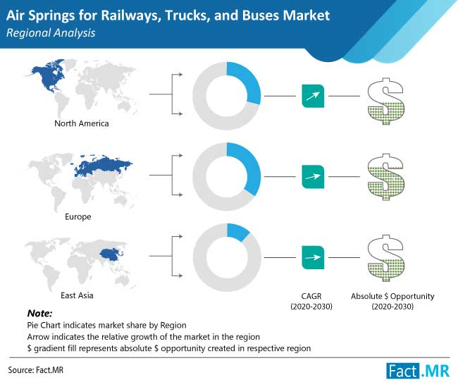 air springs for railways trucks and buses market