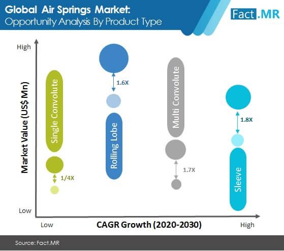 air springs market image 01