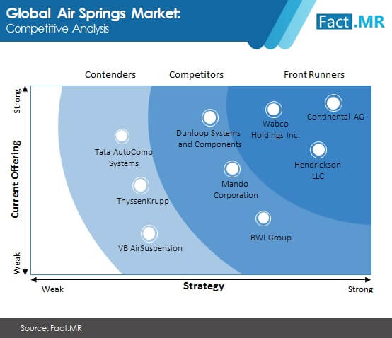 air springs market image 02