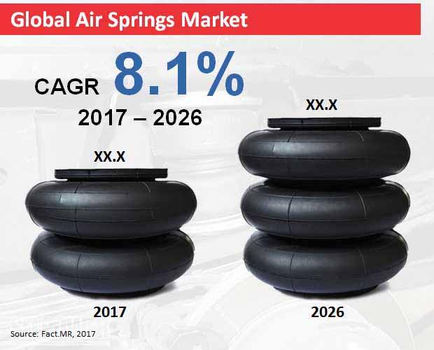 air springs market