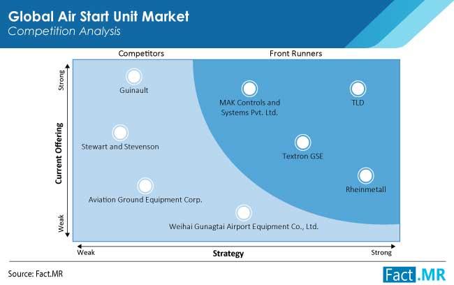 air start unit market competition