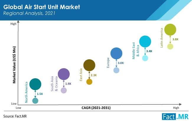 air start unit market region