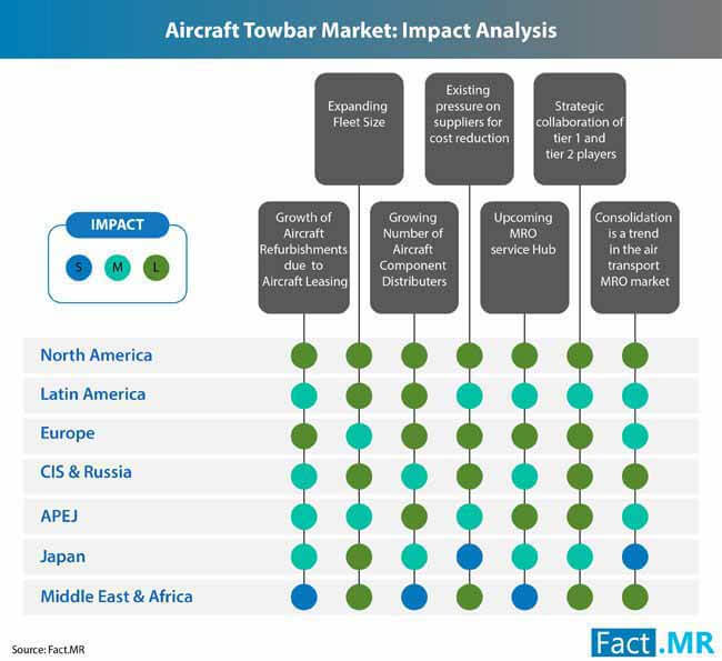aircraft towbars market 0